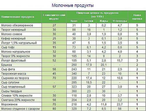 таблица калорийности готовых блюд для похудения