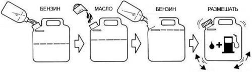 Троллинг на двухтактном моторе пропорции масло бензин. Расчет пропорции бензина и масла для двухтактных двигателей
