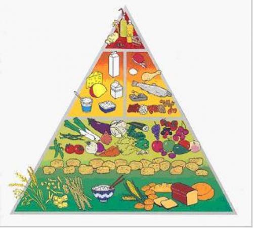 Пирамида питания ВОЗ. Пирамида питания. Двенадцать принципов здорового питания