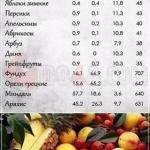 Количество белков, жиров и углеводов в различных продуктах питания?