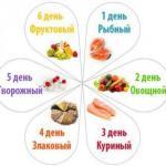 Диета 6 лепестков как методика похудения.