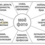 * Карта желаний по фэн-шуй *.